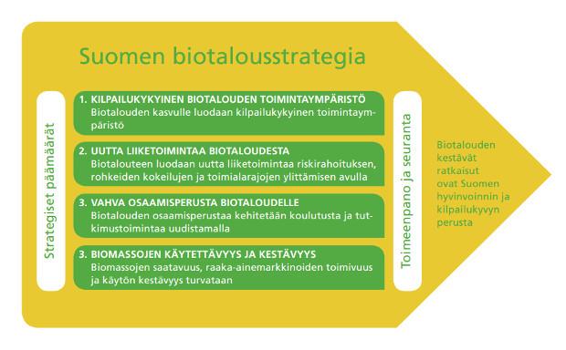 Suomen biotalousstrategian strategiset päämäärät: kilpailukykyinen toimintaympäristö, uutta liiketoimintaa, vahva osaaminen ja biomassojen käytettävyys ja kestävyys.