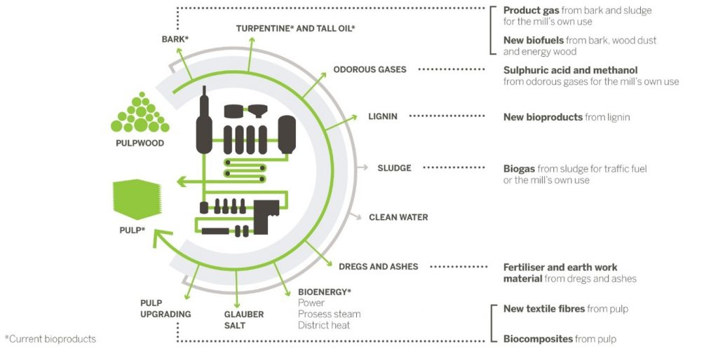 Metsa_Group_bioproduct_concept