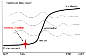 Picture: Assessment of phase of the Dutch biobased economy transition.