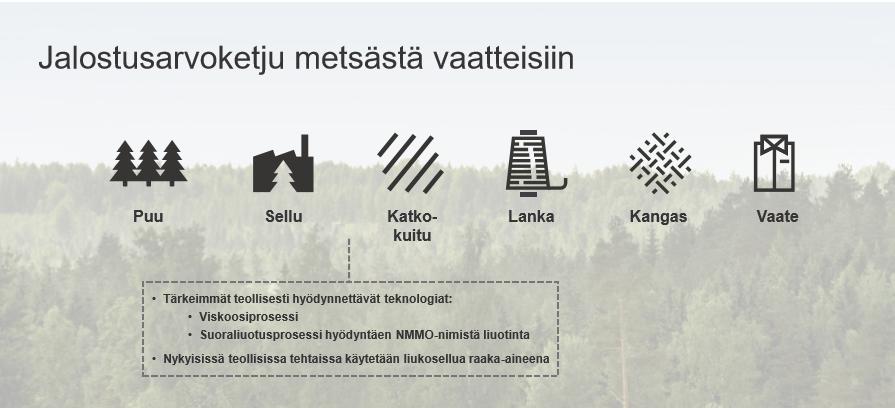 Jalostusarvoketju metsästä vaatteisiin: puu, sellu, katkokuitu, lanka, kangas, vaate.