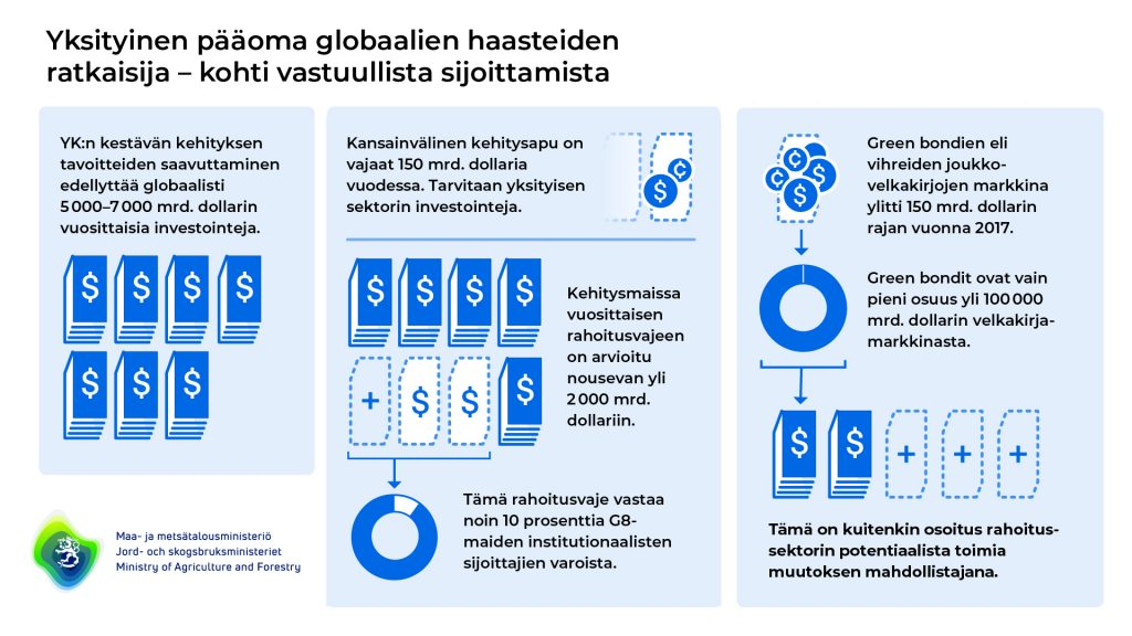 Yksityinen pääoma globaalien haasteiden ratkaisija - kohti vastuullista sijoittamista. YK:n kestävän kehityksen tavoitteiden saavuttaminen edellyttää globaalisti 5000 - 7000 miljardin dollarin vuosittaisia investointeja. Kansainväliseen kehitysapuun tarvitaan myös yksityisen sektorin investointeja. Green bondien eli vihreiden joukkovelkakirjojen markkina ylitti 150 miljardia dollarin rajan vuonna 2017.