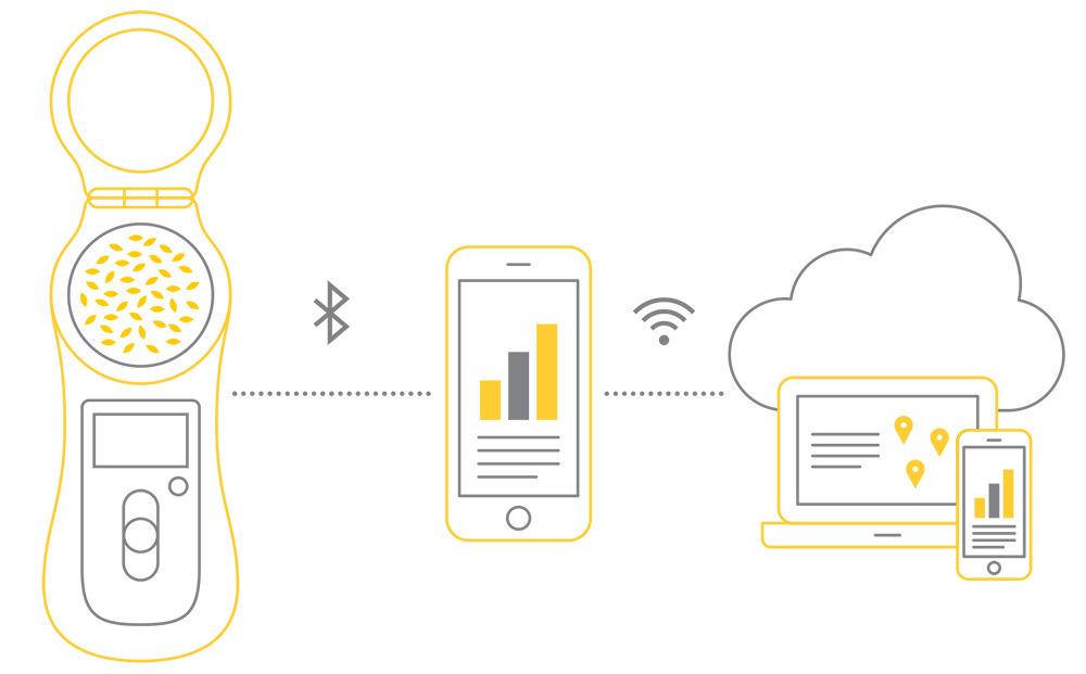 Analysaattori on bluetooth-yhteydessä matkapuhelimen sovellukseen, joka on verkkoyhteydessä pilvipalveluun.