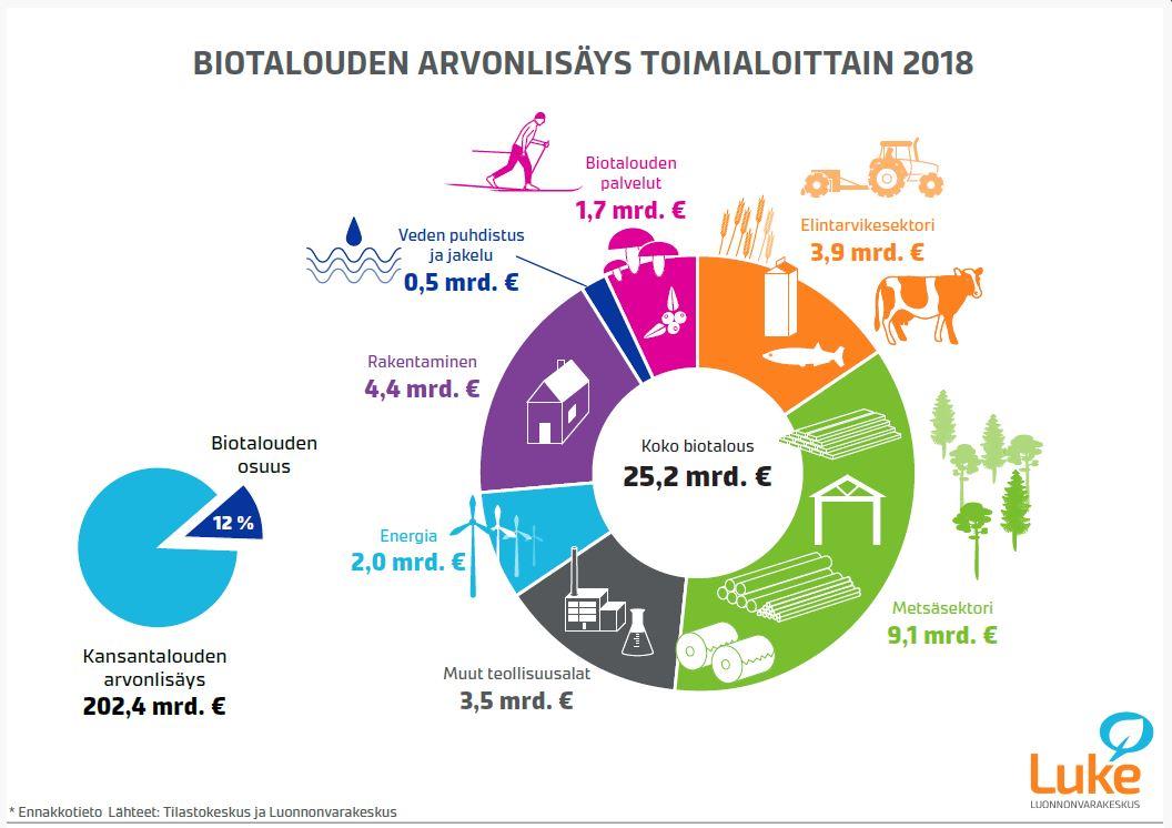 Biotalouden arvonlisäys toimialoittain 2018
