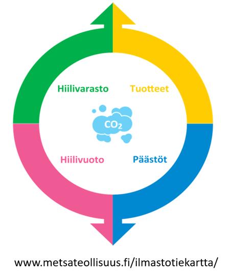 Ilmastotiekartan osa-alueita ovat tuotteet, päästöt, hiilivuoto ja hiilivarasto.