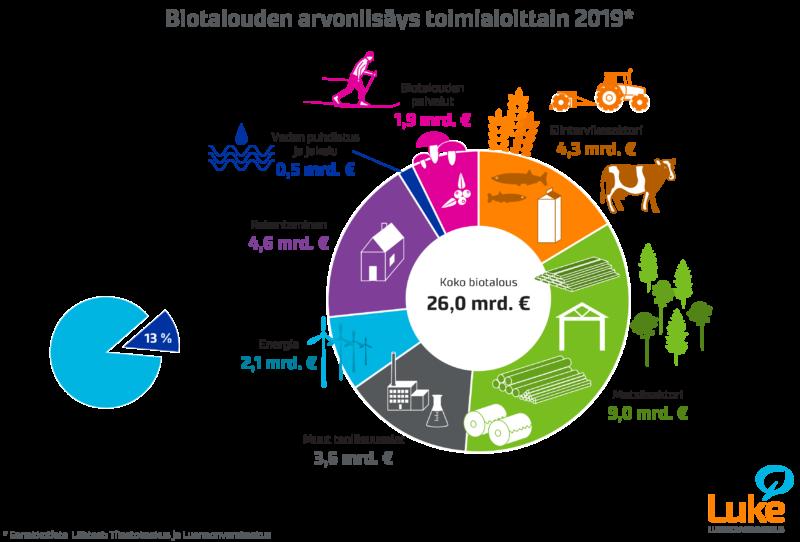 Biotalouden arvonlisä 2019 oli 26 miljardia euroa ja 13 % kansantalouden arvonlisäyksestä. Toimialoista suurin oli metsäsektori 9 miljardia euroa, toiseksi suurin rakentaminen 4,6 miljardia euroa ja kolmanneksi suurin elintarvikesektori 4,3 miljardia euroa.