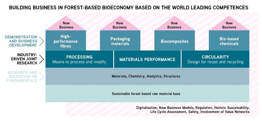 Diagrammin alimmaisena on: kehittämisen perustana ja kehittämisen kohteena tulee olla digitalisaatio, uudet liiketoimintamallit, lainsäädäntö, holistinen kestävyysajattelu, elinkaariajattelu, turvallisuus sekä erilaisten arvoverkkojen mukanaolo. Diagrammin seuraava ylempi kerros: näiden lisäksi perustana on kestävästi kasvatettu puupohjainen raaka-ainevaranto. Seuraavassa diagrammin kerroksessa: perustutkimuksen ja koulutuksen tulee keskittyä materiaaleihin, kemiaan, analytiikkaan ja rakenteisiin. Seuraava diagrammin kerros: yritysvetoisen yhteistutkimuksen ja kehittämisen kohteina taas tulisi olla prosessointi, materiaalien toimivuus sekä kierrätettävyys. Ylin kerros diagrammista kuvaa demonstraation ja liiketoiminnan neljää kehityskärkeä, jotka ovat korkean suorituskyvyn kuituratkaisut, pakkausmateriaalien uudet ratkaisut, biokomposiittien kehittäminen ja biopohjaiset kemikaalit. Näistä kehityskärjistä muodostuu kaikista uutta liiketoimintaa.