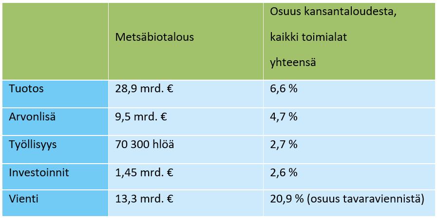 Taulukko kuvailee lukujen avulla metsäbiotalouden merkitystä Suomessa 2018. Metsäbiotalouden tuotos on ollu 28,9 miljardia euroa, jonka osuus kansantaloudesta on 6,6%. Arvonlisä on ollut 9,5 miljardia euroa, jonka osuus kansantaloudesta on 4,7%. Työllisyys kattaa 70 300 henkilöä ja osuus kansantaloudesta on 2,7%. Investointeja on tehty 1,45 miljardia euroa, jonka osuus kansantaloudesta on 2,6,%. Viennin osuus on ollut 13,3 miljardia euroa, jonka osuus kansantalouden tavaraviennistä on 20,9%.